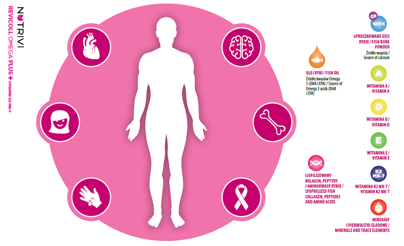 Nutrivi Revicoll Omega Plus działanie na wzmocnienie organizmu