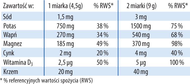 Proszek zasadowy ph balans skład: cytrynian magnezu, cytrynian potasu, cytrynian wapnia, cytrynian cynku, witamina D3