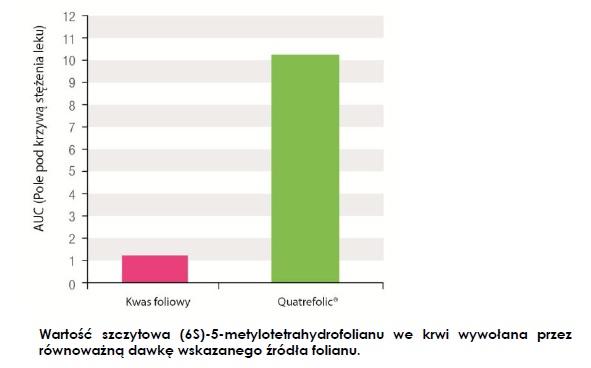 Methylo Folian 5-MTHF Quatrefolic wchłanialność