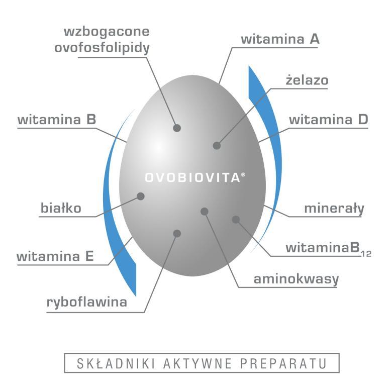 Ovobiovita Initium składniki aktywne: EPA, DHA, minerały, żelazo, witamina D, koenzym Q10