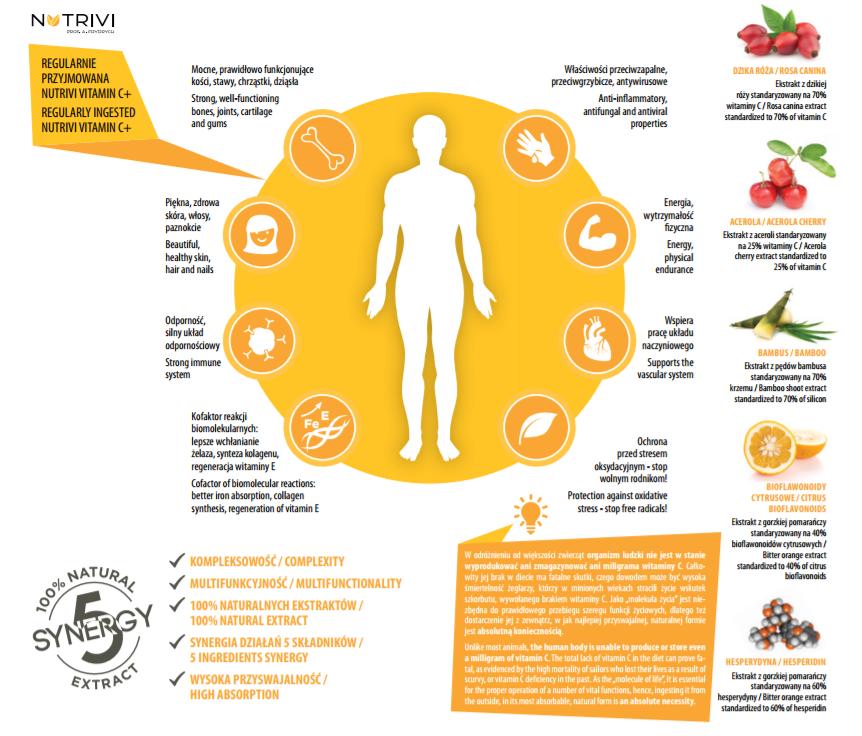 właściwości witaminy C Nutrivi Vitamin C